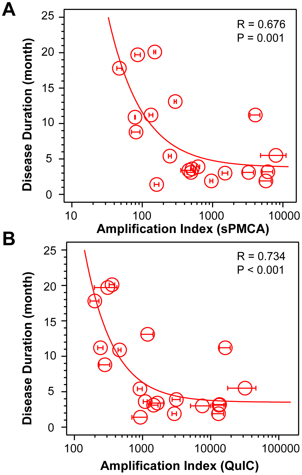 Conversion potency of sCJD PrP<sup>Sc</sup> inversely mirrors duration of the sCJD.