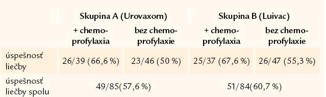 Porovnanie úspešnosti jednotlivých typov liečby u jednotlivých skúmaných skupín a spolu a s ohľadom na typ užívanej imunoterapie. p = 0,06