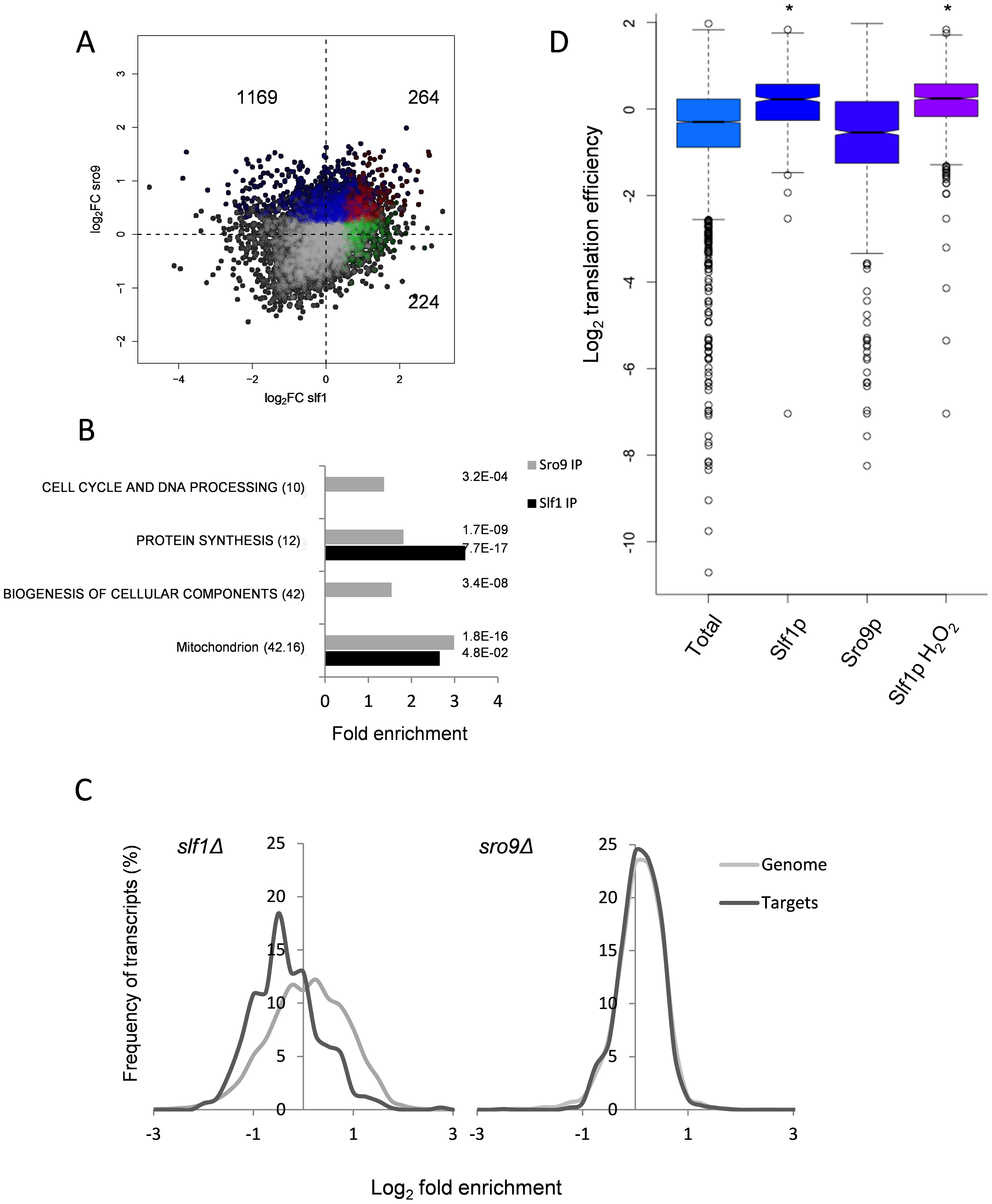 Comparison of Slf1p and Sro9p target mRNAs.