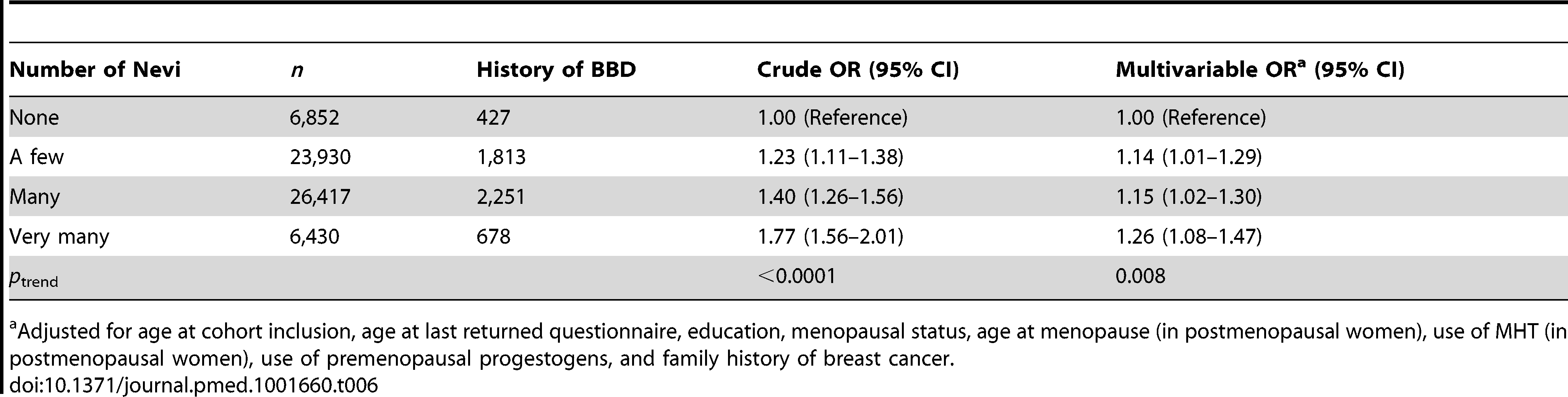 Odds ratios and 95% confidence intervals for number of nevi in relation to history of benign breast disease, E3N cohort.