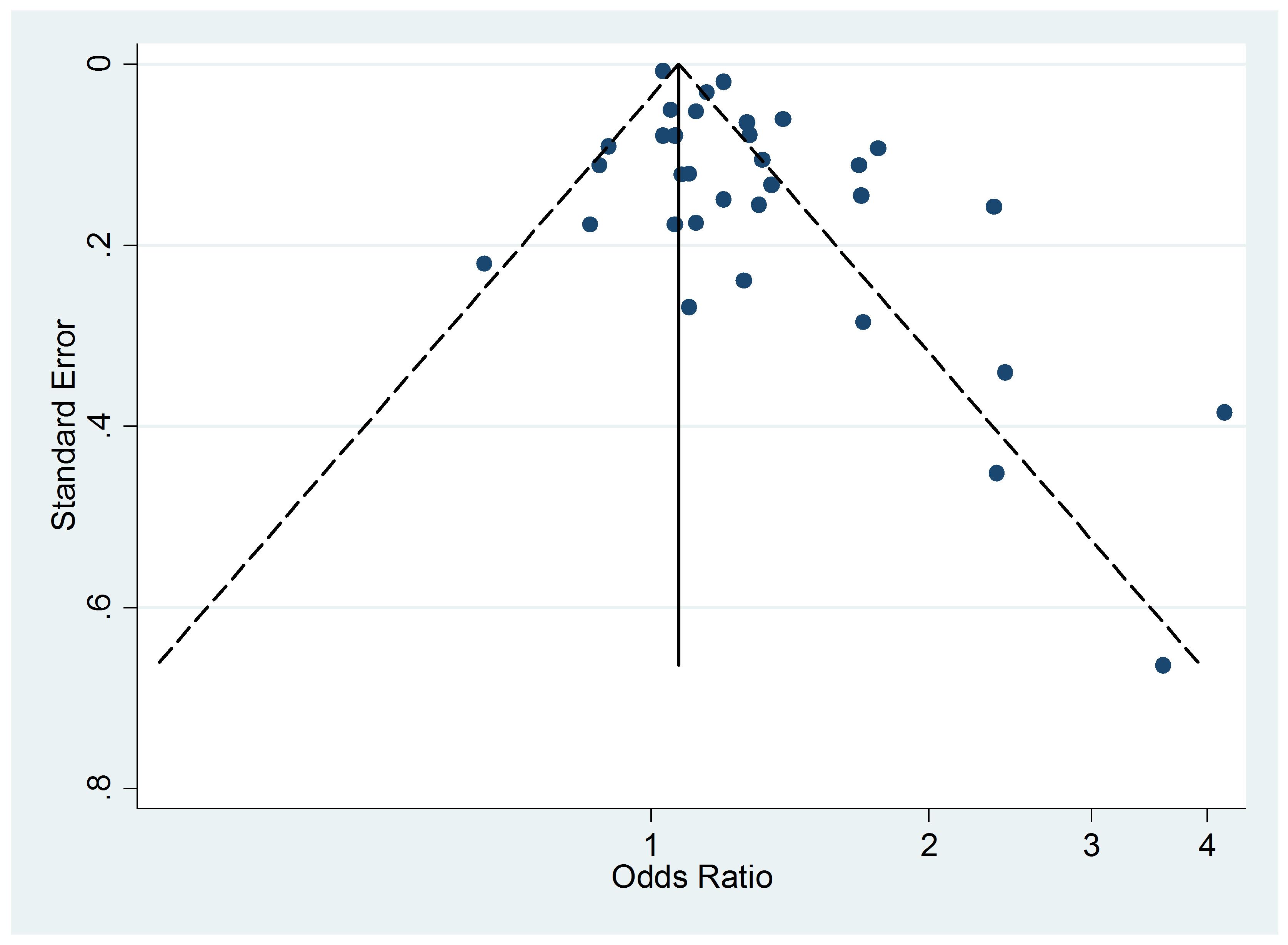 Funnel plots of relative risk versus standard error of relative risk: allergic dermatitis, active smoking.