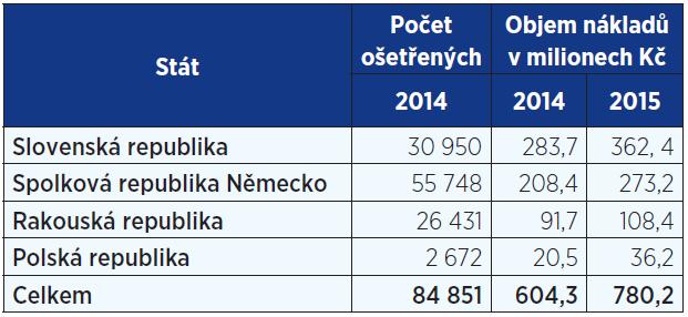 Cizí pojištěnci ošetření v ČR (9, 29)