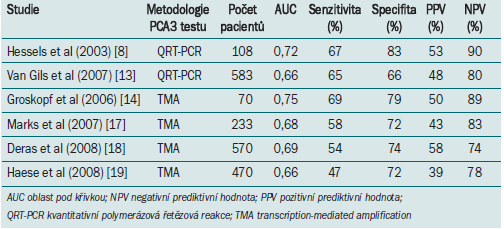 Výsledky PCA3 testu ze vzorku moči (různé metodologie) při predikci výsledku biopsie.