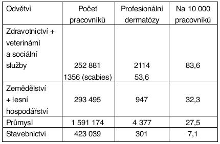 Profesionální dermatózy v ČR podle výrobních odvětví na 10 000 pracovníků v období 1992–2004