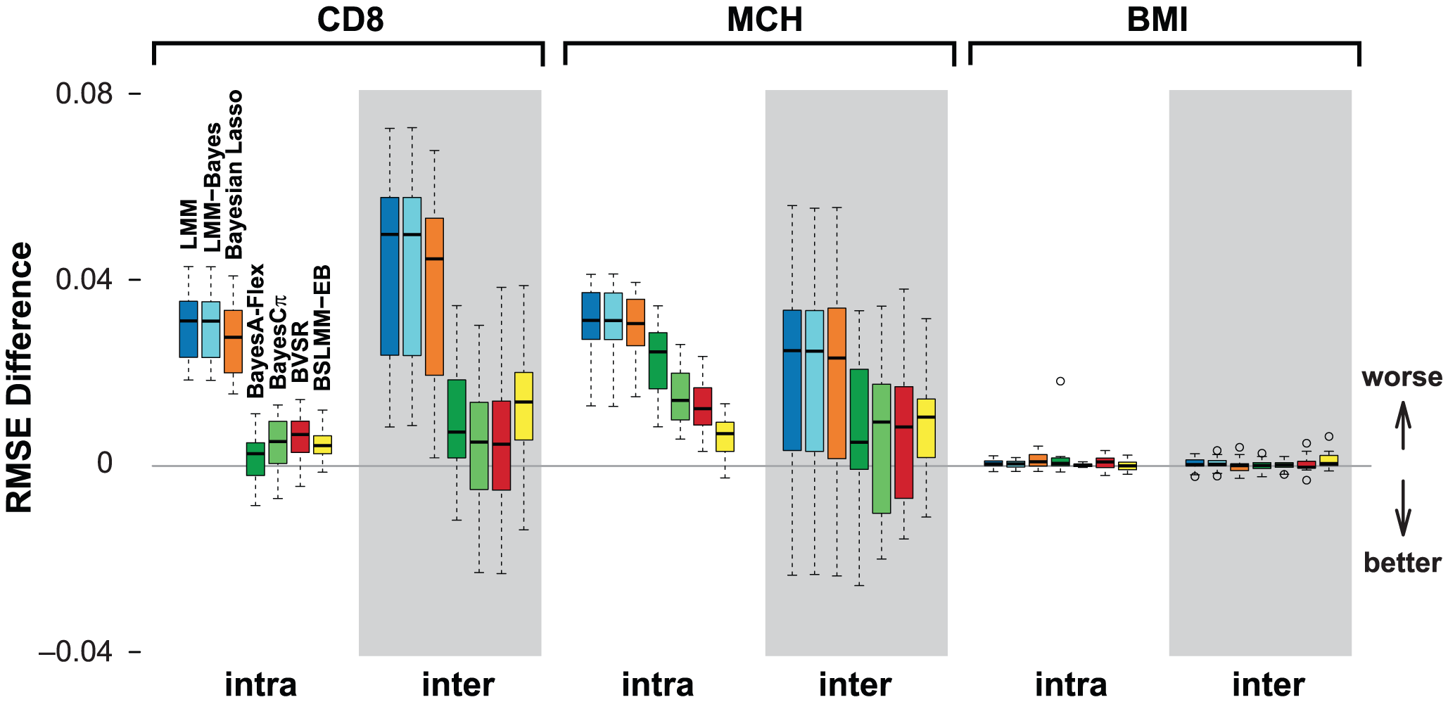 Comparison of prediction performance of several models with BSLMM for three traits in the heterogenous stock mouse dataset.