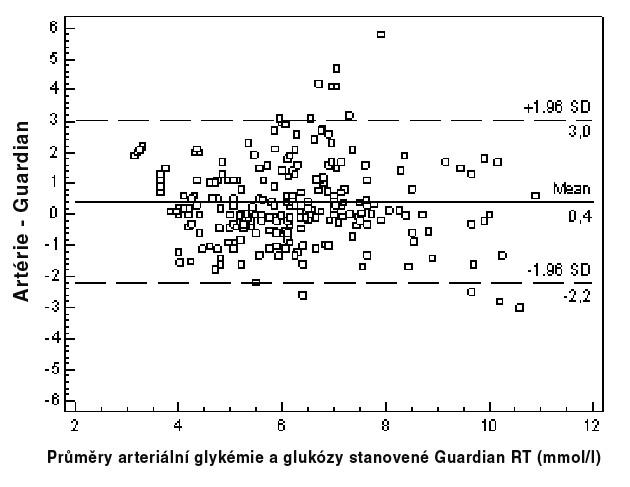 Blandovo-Altmanovo zobrazení rozptylu měření arteriální glykémie a hladiny glukózy stanovené systémem Guardian RT