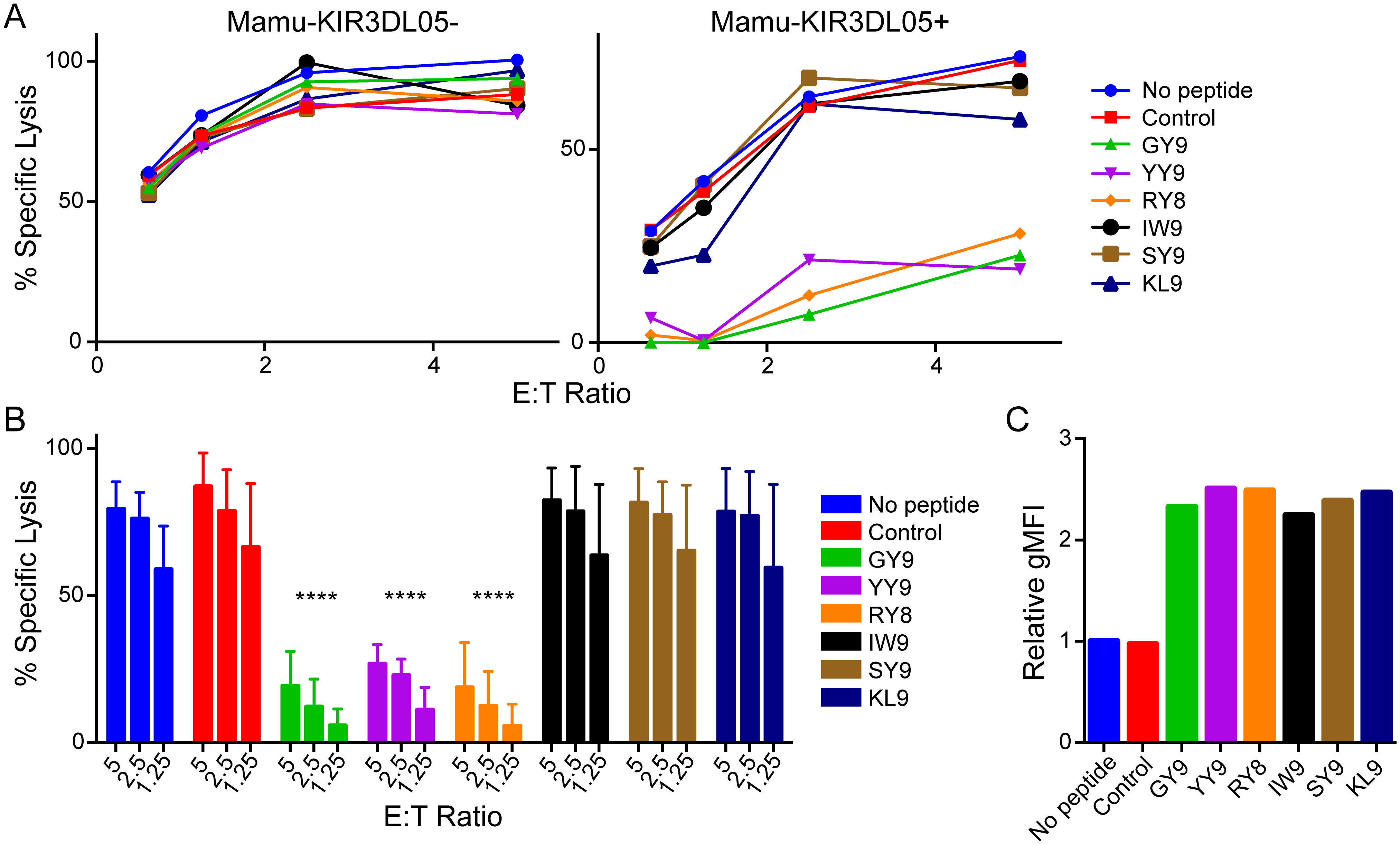 Peptide-dependent inhibition of Mamu-KIR3DL05<sup>+</sup> NK cells.
