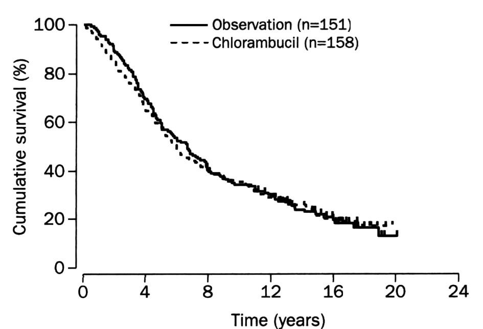 """Celkové přežití při včasné terapii chlorambucilen nebo při počáteční """"watch and wait"""" strategii. Podle: Ardeshna et al., Lancet 2003."""