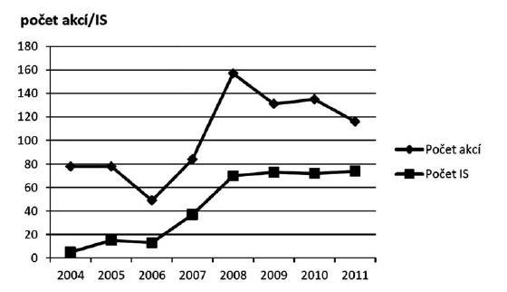 Vývoj počtu akcí a interaktivních seminářů kontinuálního/celoživotního vzdělávání v letech 2004–2011