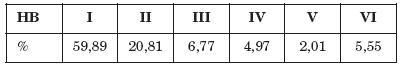 Percentuálne zastúpenie jednotlivých stupňov skorej pooperačnej lézie n. VII podľa HB klasifikácie v súbore pacientov operovaných pre tumor príušnej slinnej žľazy.