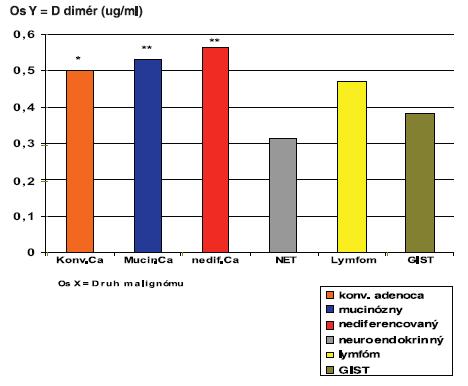 Výsledky priemerných hodnôt D-diméru v mg/ml plazmy u pacientov s kolorektálnym malignómom podľa druhu zhubného nádoru.  Graph 1. D-dimer plasmatic mean values in mg/ml in patients with colorectal malignancies, according to the malignancy type .