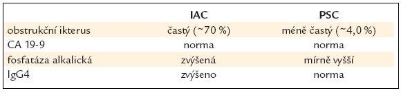 IgG4 cholangitida – klinika.