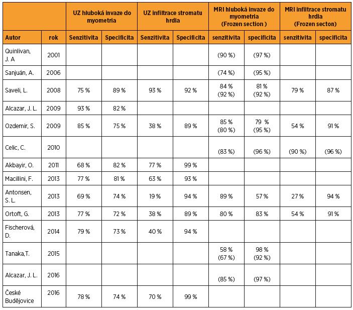 Přehled literatury a srovnání hodnocení hluboké invaze ≥ 50 % do myometria a invaze do stromatu hrdla děložního pomocí UZ, MRI a Frozen section