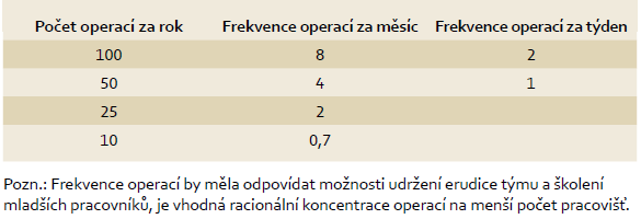 """High volume hospitals"" - frekvence primárních operací ve vztahu k možné erudici