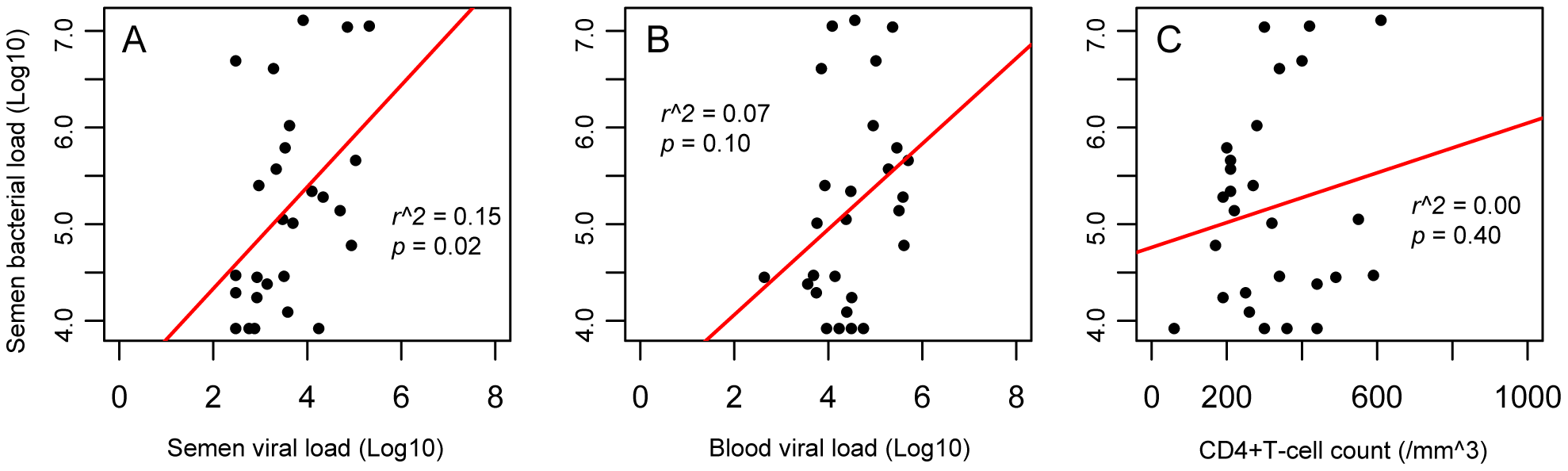 Correlation of semen bacterial load with CD4+ T-cell counts and viral loads in the semen and blood of HIV-infected men prior to antiretroviral treatment.