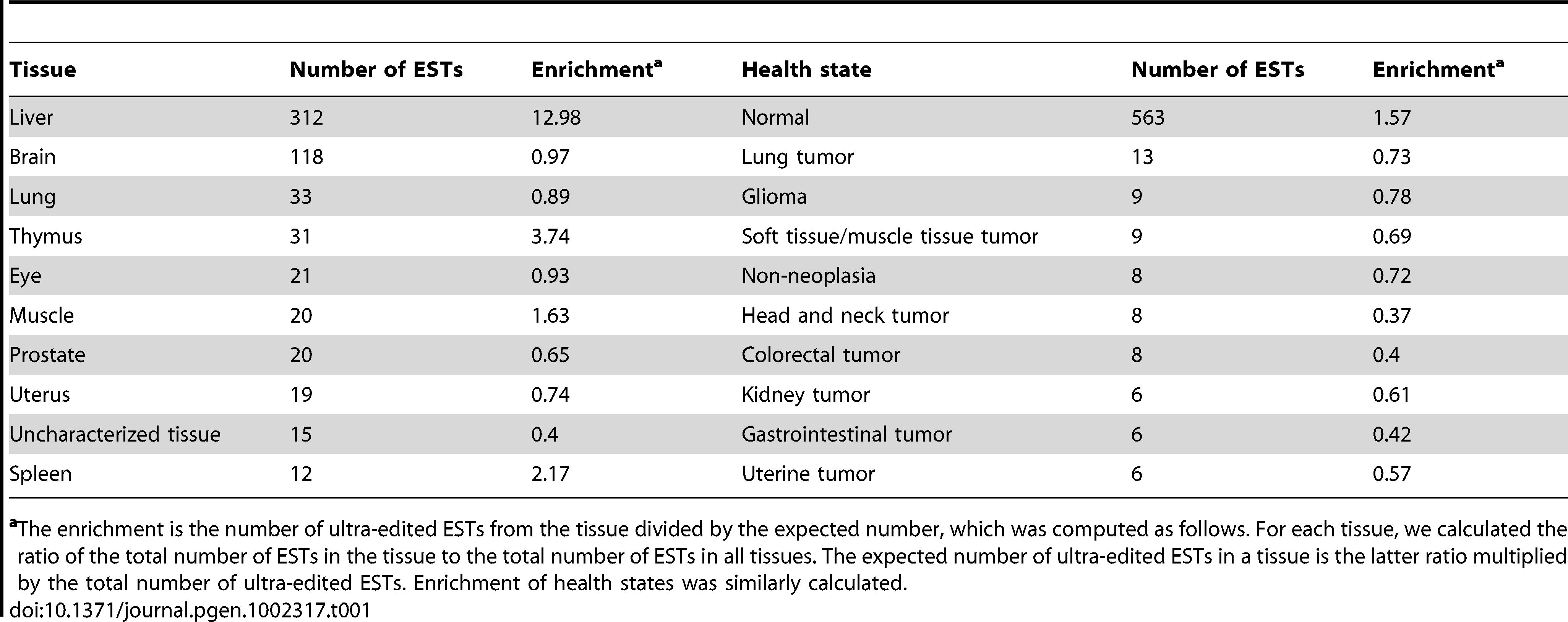Top tissues and health states containing ultra-edited ESTs.