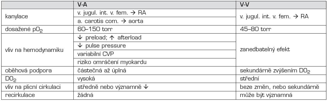 Srovnání V-A a V-V způsobů ECMO.