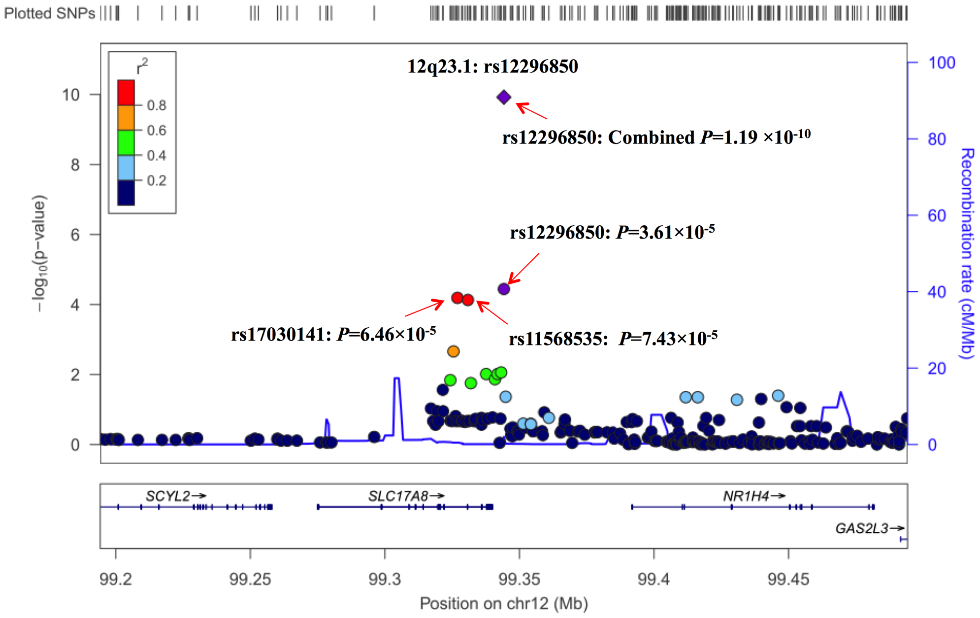 Regional plot of the identified marker rs12296850 at 12q23.1.