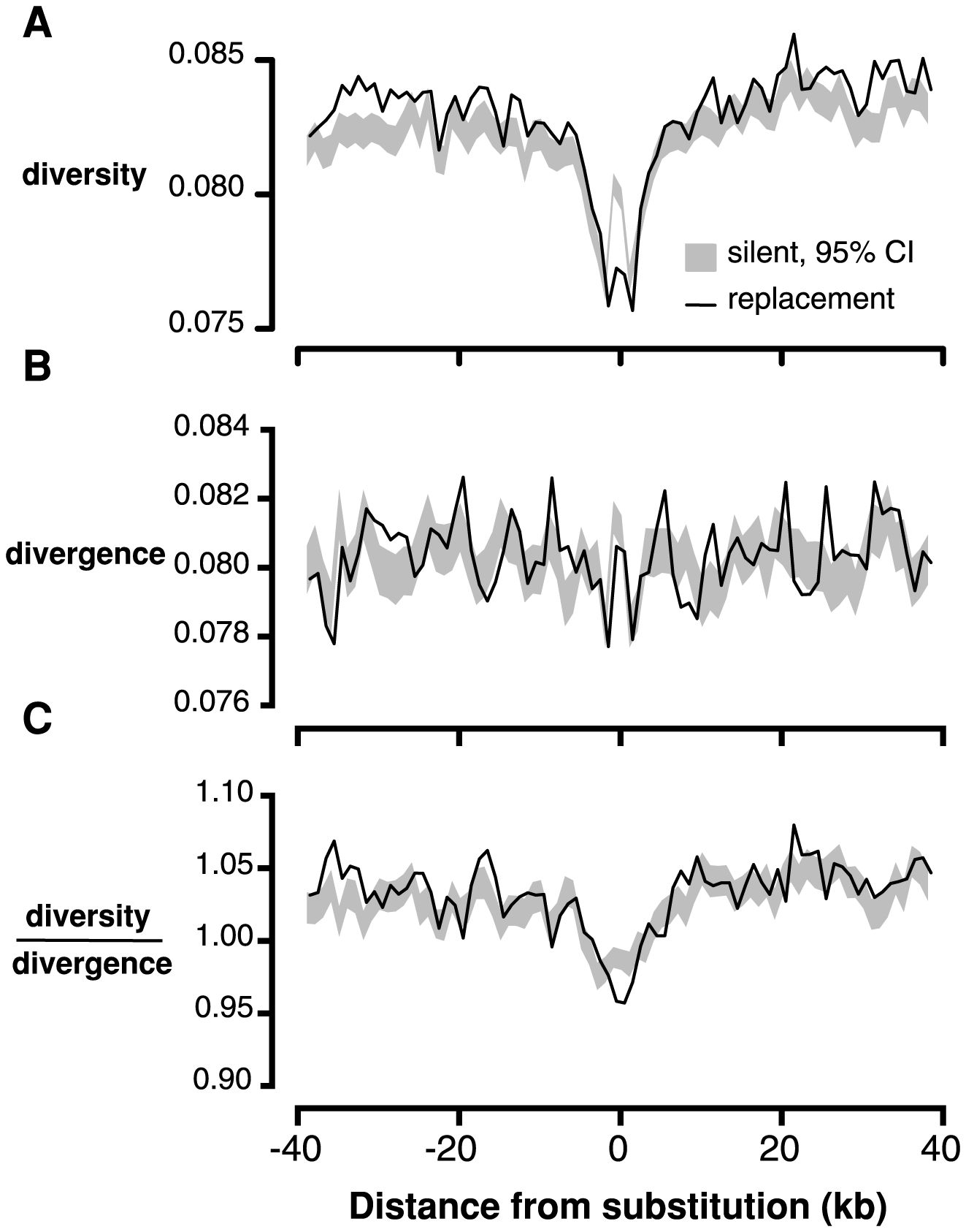 Linked neutral diversity and divergence as a function of distance from fixed substitutions across the <i>C. grandiflora</i> genome.