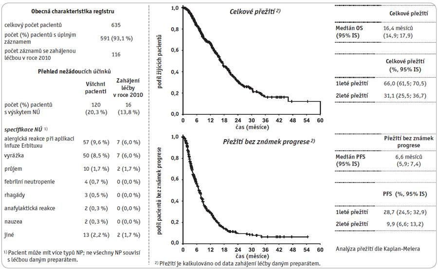 """Klinický registr """"Erbitux – kolorektální karcinom"""", stav k datu 30. 10. 2010 – registr hodnotí pouze vyšší linie léčby."""