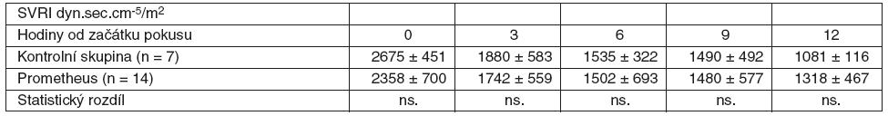 Srovnání průměrných hodnot SVRI včetně SD ve skupině zvířat s ASJ léčeným FPSA a u kontrolní skupiny bez léčby SD – standardní odchylka, ns. – neliší se, p > 0,05