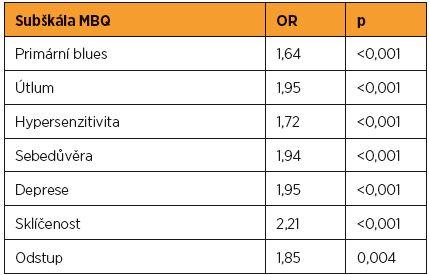 Souvislost subškál MBQ a poporodní deprese (EPDS >12)