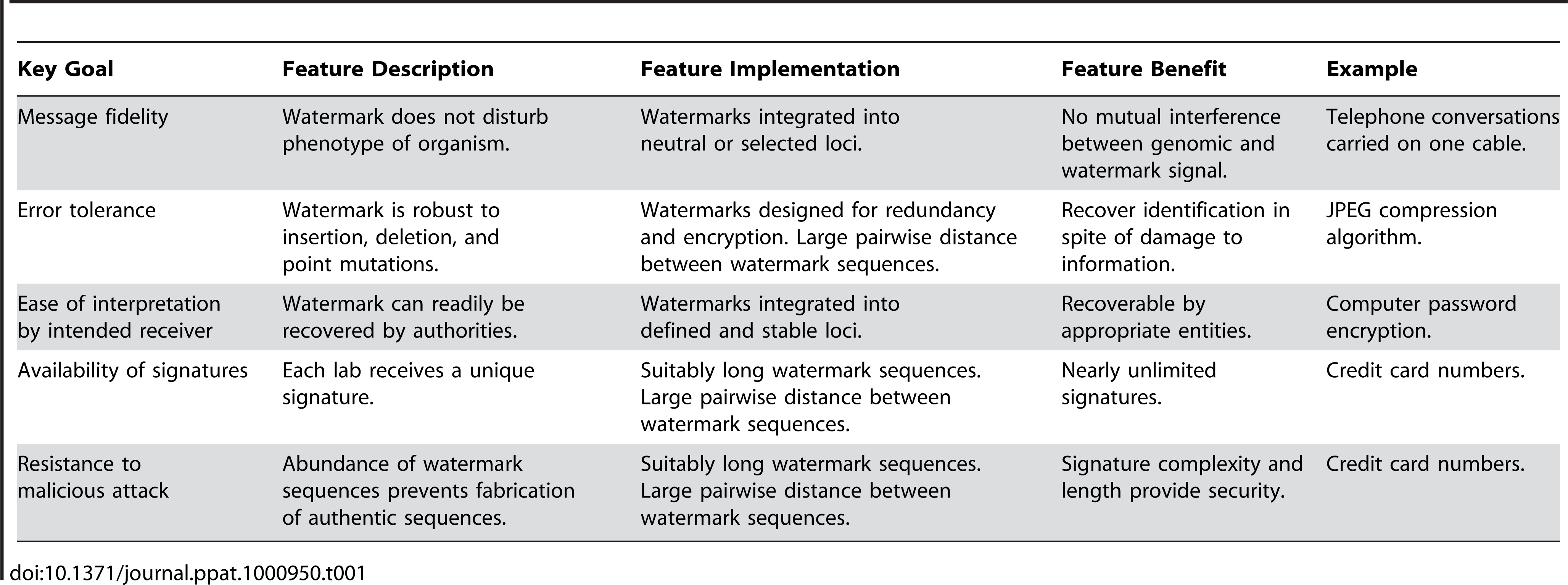Goals and features of watermarking system.