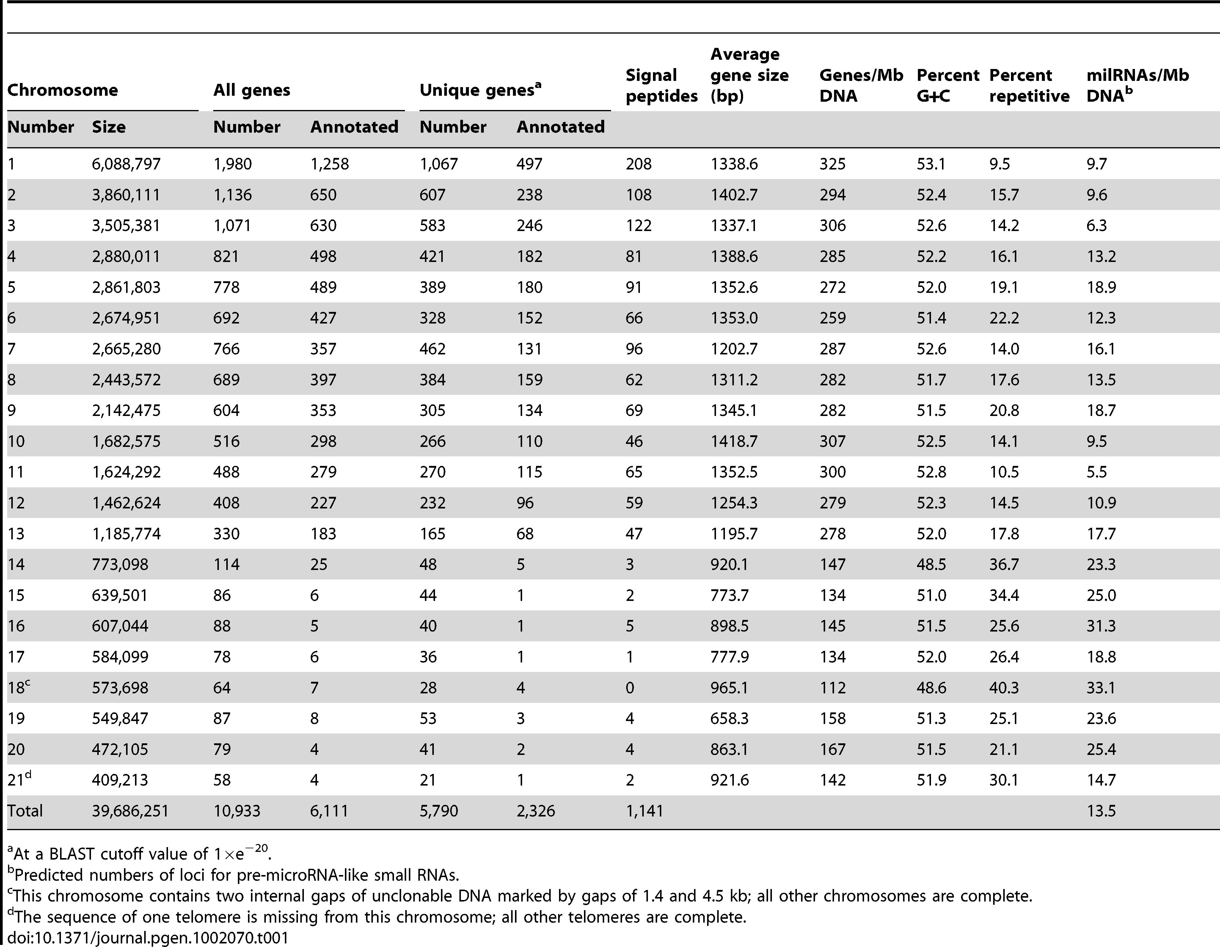Sizes and gene contents of the 21 chromosomes of <i>Mycosphaerella graminicola</i> isolate IPO323.