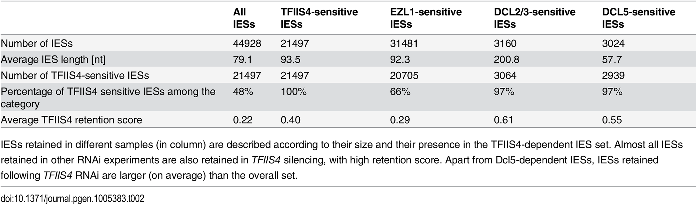 Global analysis of genome rearrangements in <i>TFIIS4</i> silencing—comparison with <i>EZL1</i>, <i>DCL2/3</i> and <i>DCL5</i>.