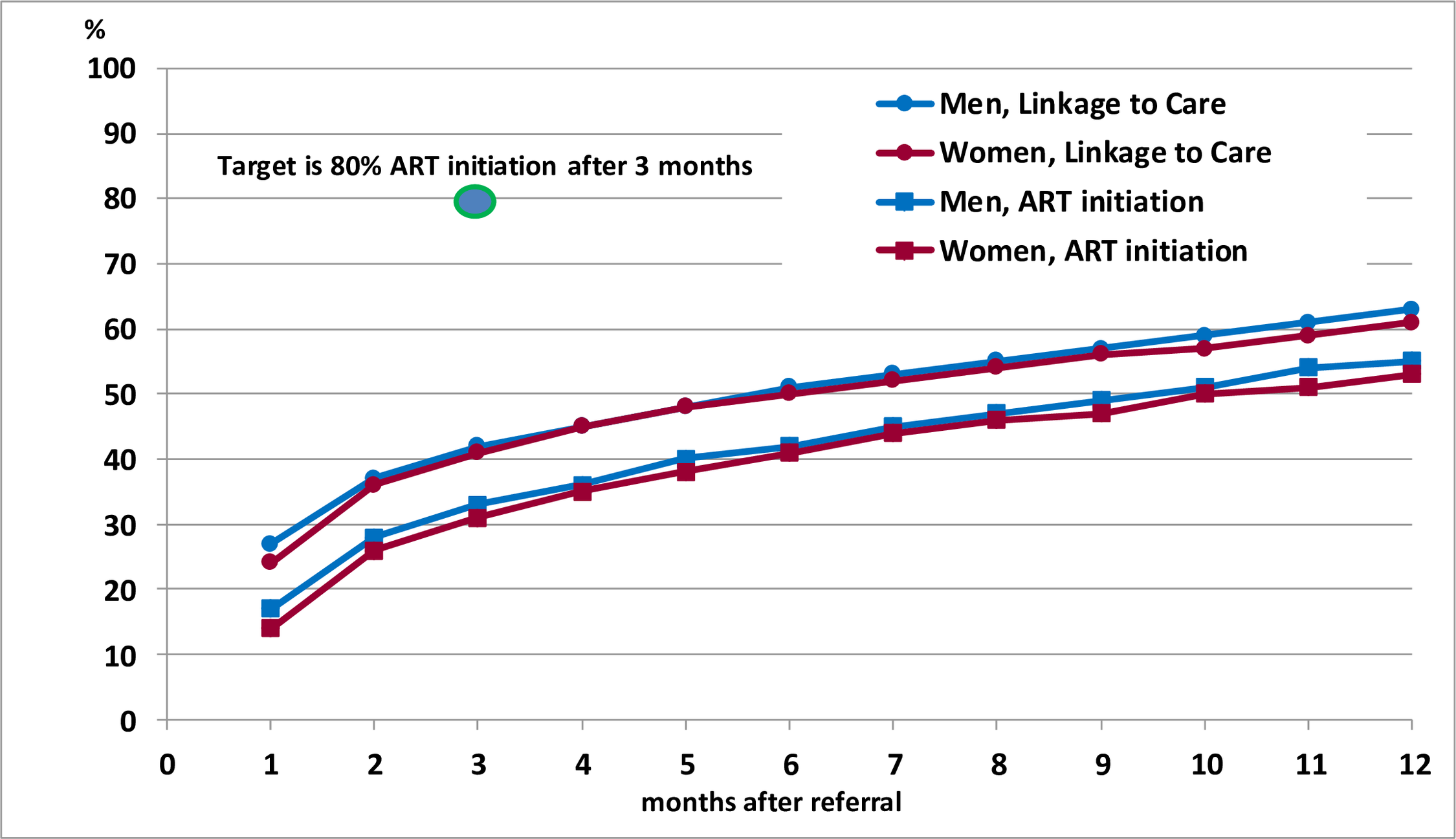 Time from referral to linkage to care and ART initiation during the first annual round of the PopART intervention.