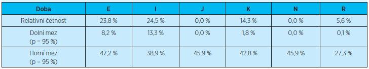 Četnost opakovaných (dvou a více) rehospitalizací do 3 měsíců u rehospitalizovaných pacientů vzhledem k jednotlivým diagnózám