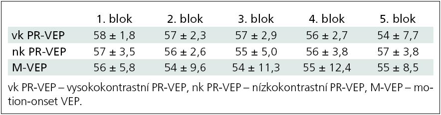 """Průměrný počet """"artefact free"""" odpovědí v jednotlivých blocích, které byly zprůměrněny (n = 12)."""