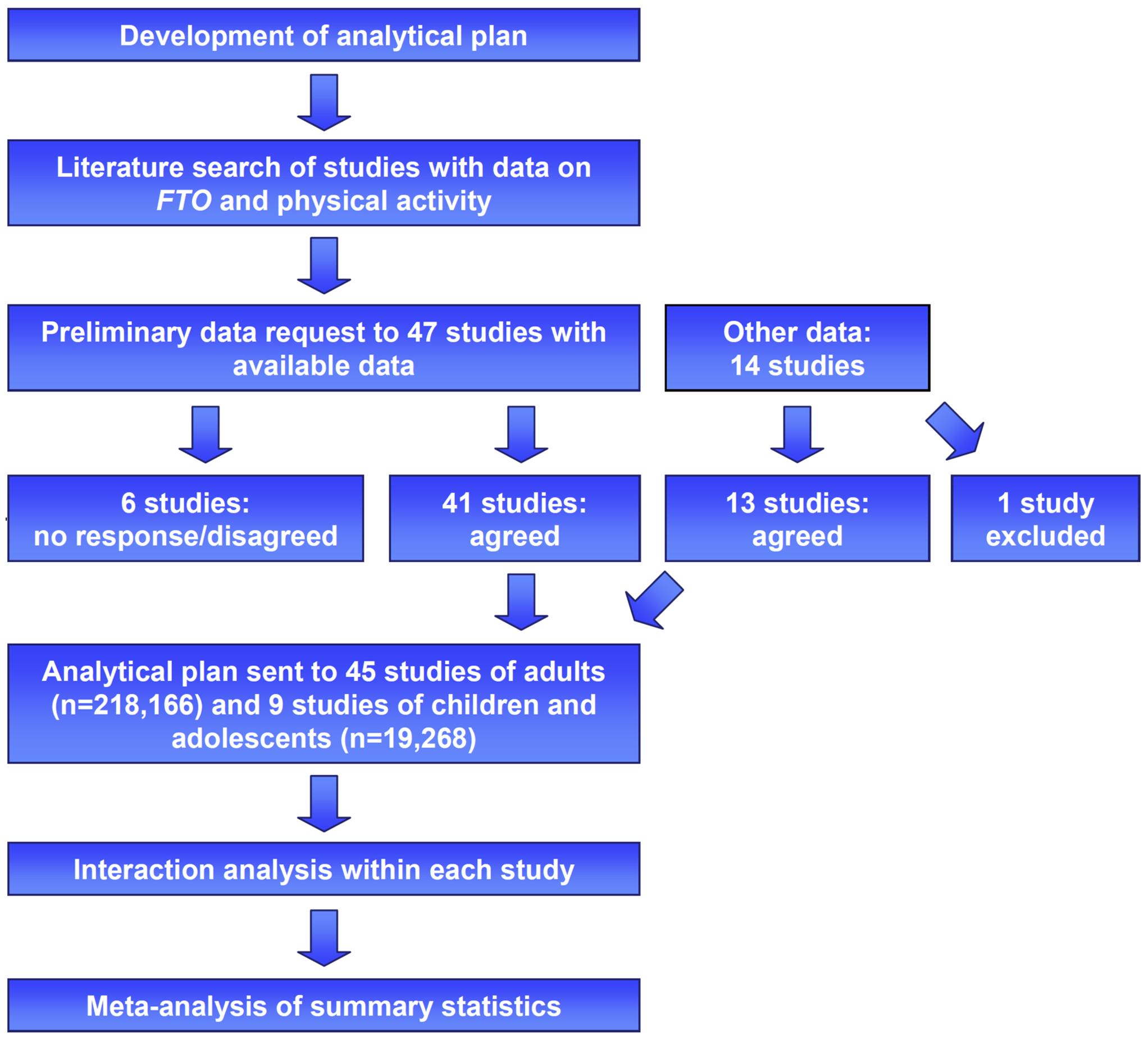 Study design of the <i>FTO</i>×PA interaction meta-analysis.