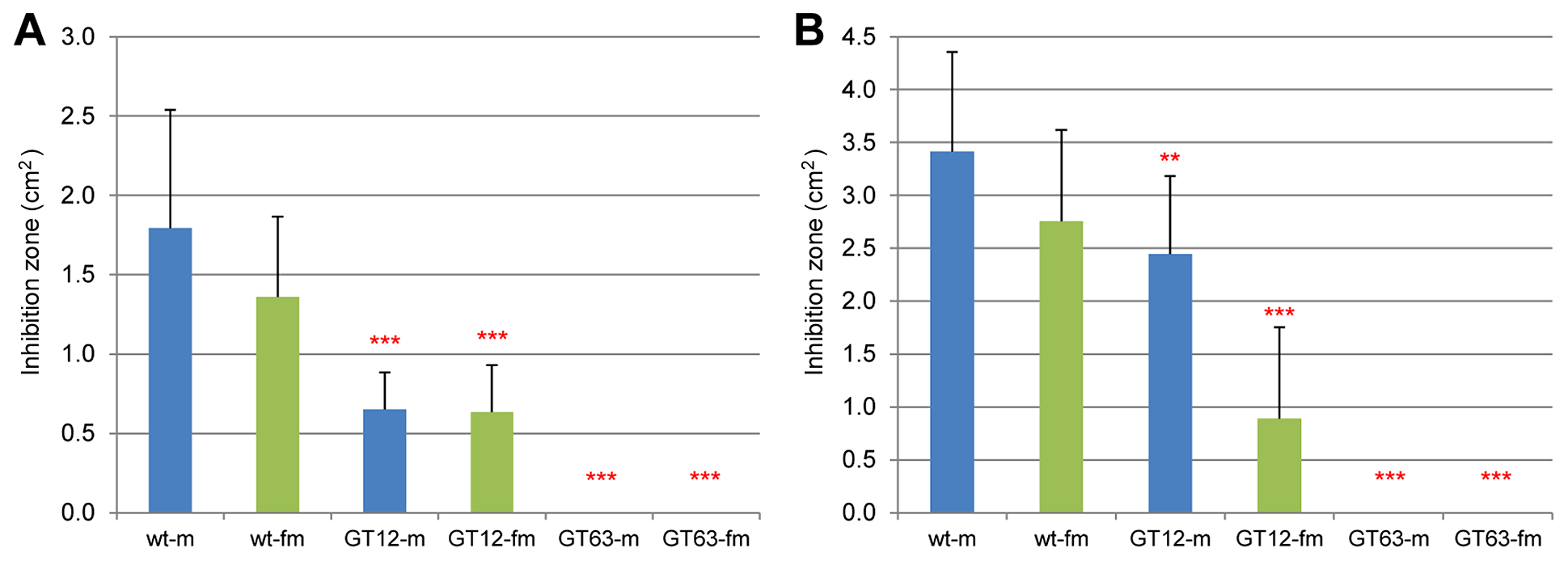 Microbe growth inhibition assays of wild-type and RNAi-knock-down glands.