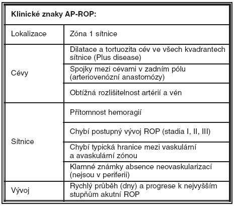 Klinické znaky AP-ROP