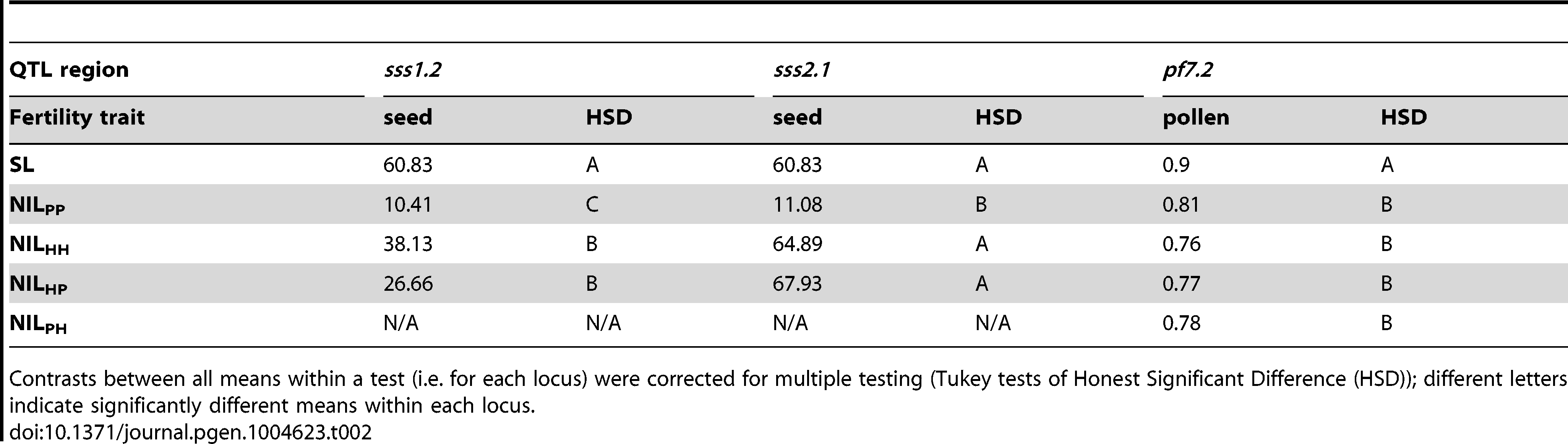 Genotype fertilities (least squares means) from tests of allelism at the three co-localized QTL.