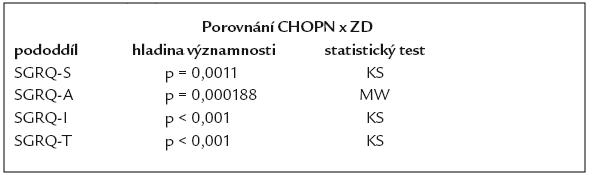 Statistické porovnání SGRQ u nemocných s CHOPN a zdravých dobrovolníku (ZD).