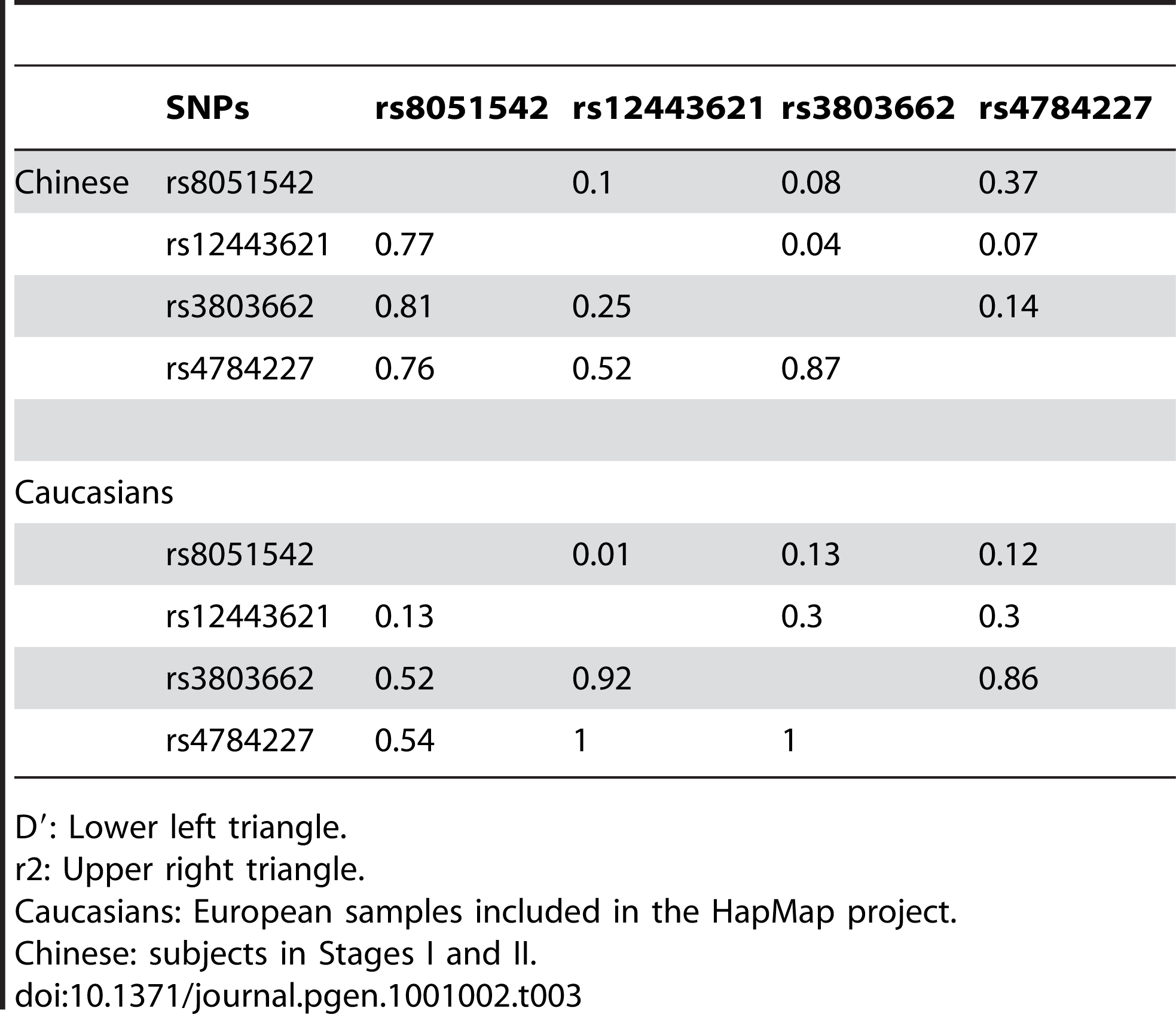 Linkage disequilibrium patterns among rs4784227 and the three previously-reported SNPs in 16q12.1.