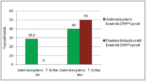 Korelace pozitivity anteverze pánve v 5. týdnu a přítomnosti diastázy břišních svalů 2009, soubor IUGR č. 2.