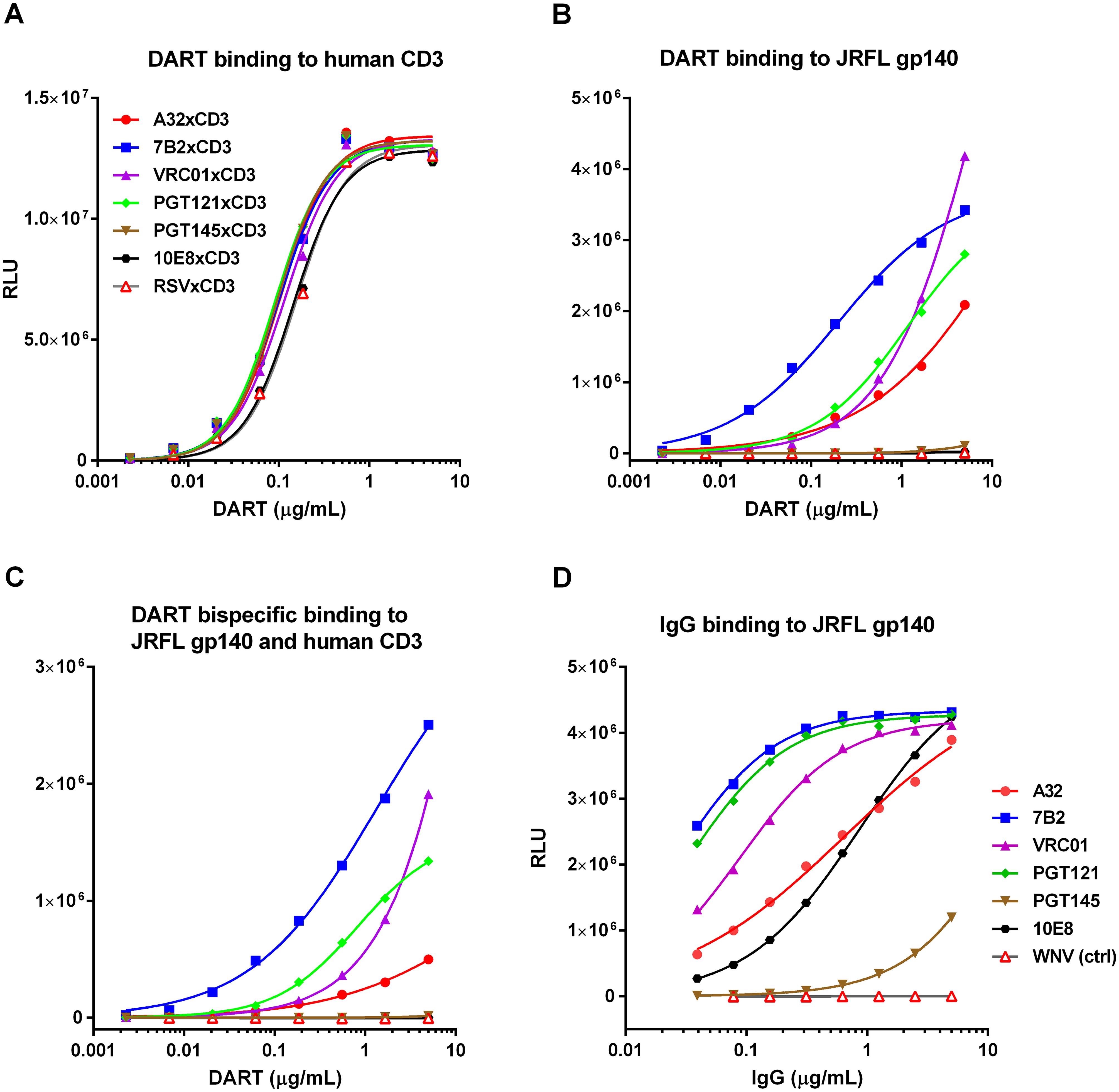 Antigen binding properties of HIVxCD3 DARTs and parental anti-HIV Env IgGs.