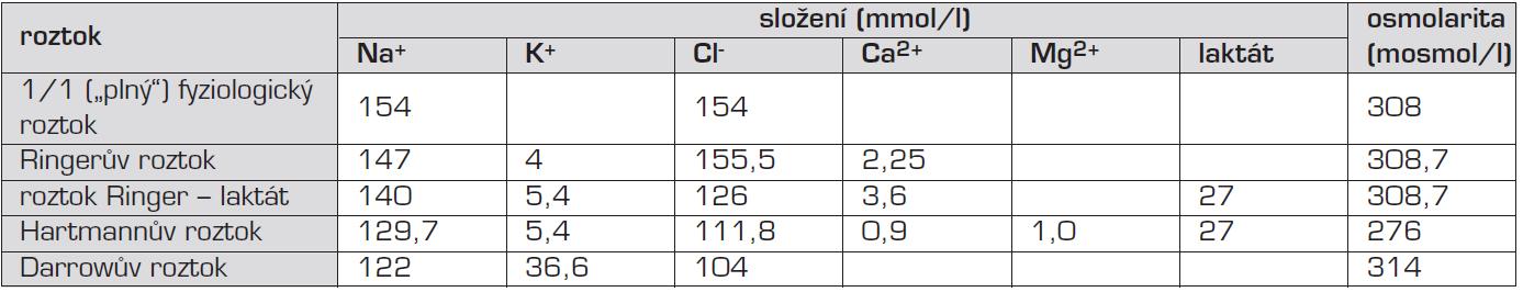 Nejvýznamnější složky a celková osmolarita často používaných infuzních roztoků. Některé z uvedených roztoků obsahují další přísady.