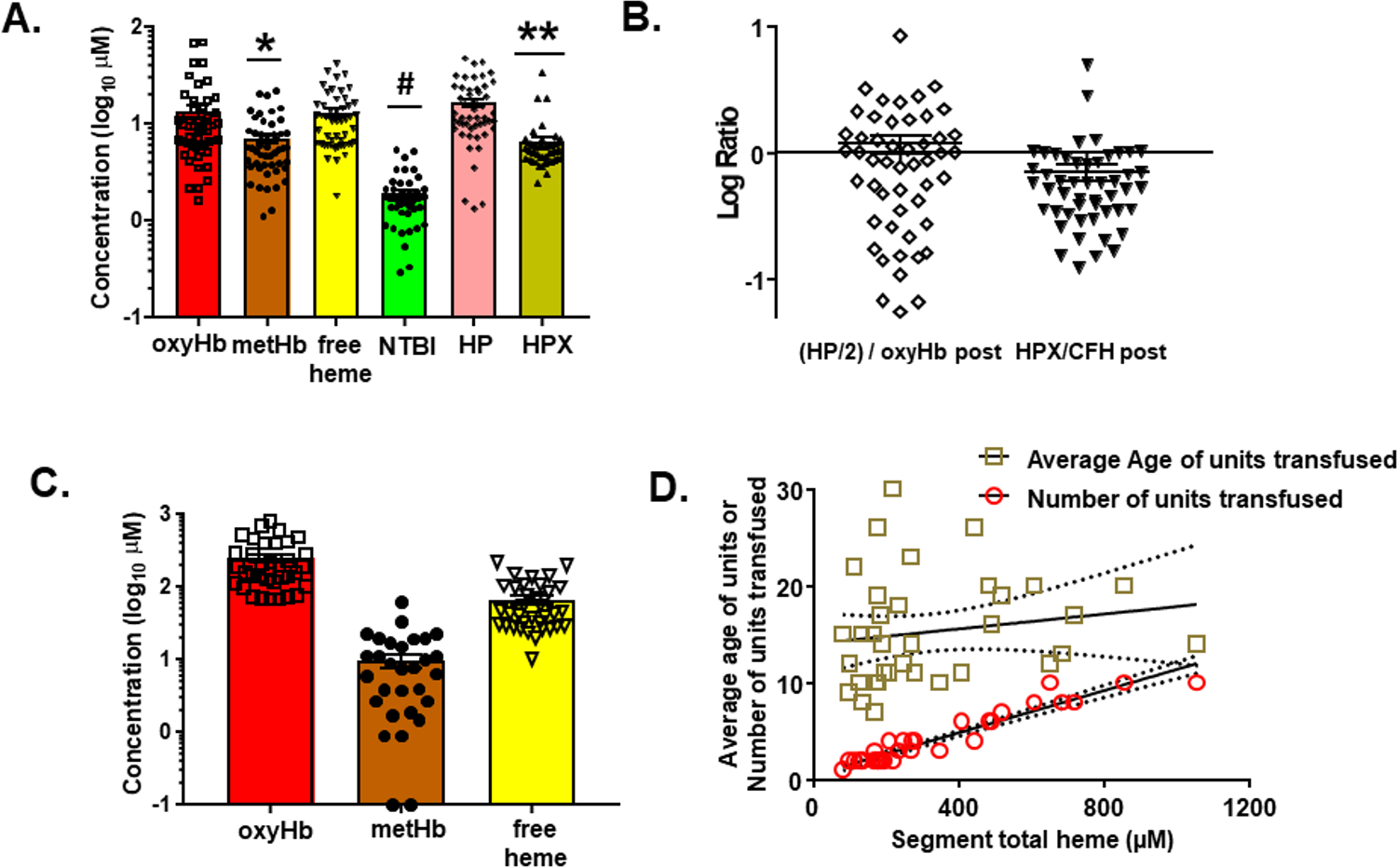 Measurement of hemolysis products and heme-sequestering proteins in transfused units and plasma in trauma hemorrhage (TH) patients.