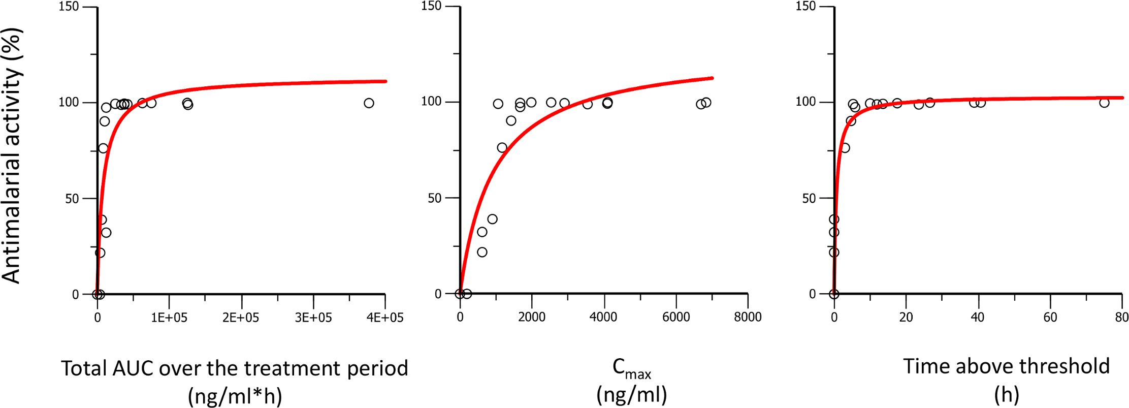 Antimalarial activity in <i>P</i>. <i>berghei</i> infected mice plotted against AUC, C<sub>max</sub>, and time above threshold over the entire treatment period (1 or 3 d).