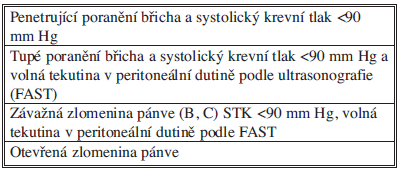 Zranění s poraněním břicha a pánve indikovaní k damage control laparotomii