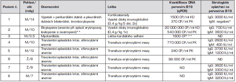 Základní charakteristiky souboru pacientů.