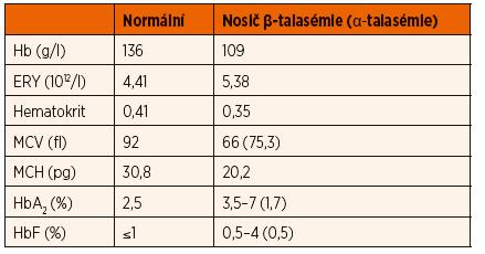 Typické hodnoty krevního obrazu u nosičů talasemické alely.