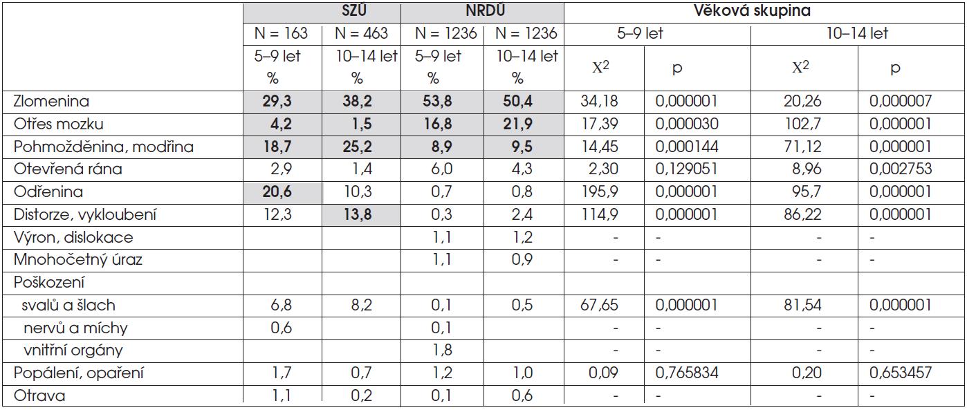 Procentuální zastoupení vybraných druhů úrazů – zdroj: Státní zdravotní ústav Praha (SZÚ) a Národní registr dětských úrazů (NRDú) – r. 2009.