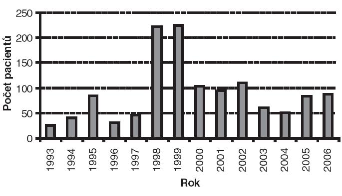 Výskyt tularémie v ČR v absolutních počtech v letech 1993 až 2006 [18, 19].