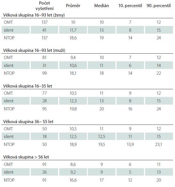 Popisná statistika výsledků čichových testů (OMT, Sniffi n' Sticks, NTOP) zdravých osob.