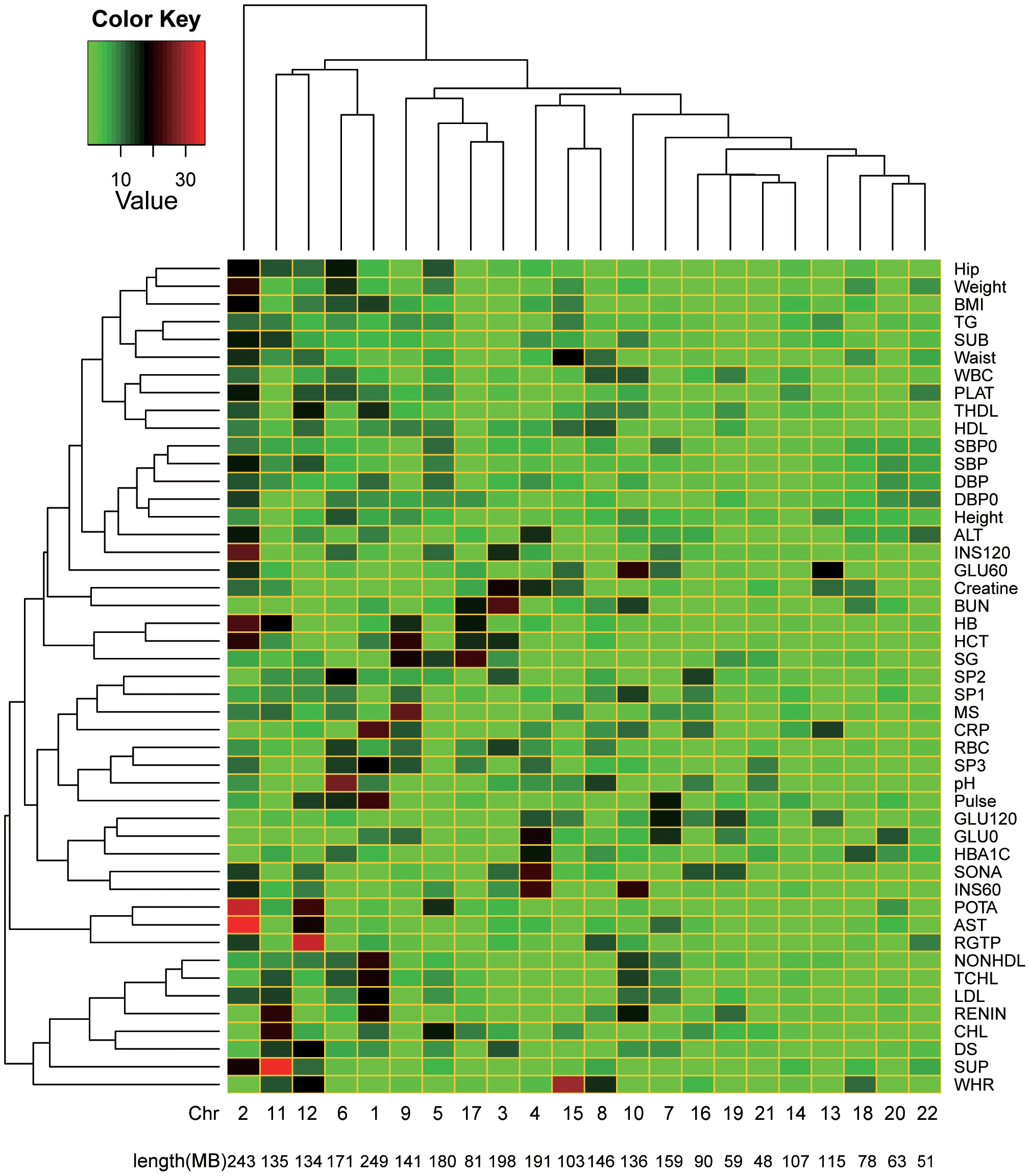 Heatmap of the proportions of variance explained attributed to individual chromosomes for 47 traits.